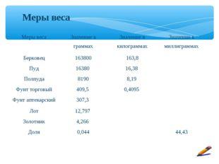 Меры веса Меры весаЗначение в граммахЗначение в килограммахЗначение в милл