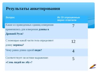 Результаты анкетирования Вопрос Из 19 опрошенных верно ответили Какие из при