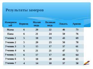 Результаты замеров Измеряемый Вершок Малая пядь Великая пядь Локоть Арши