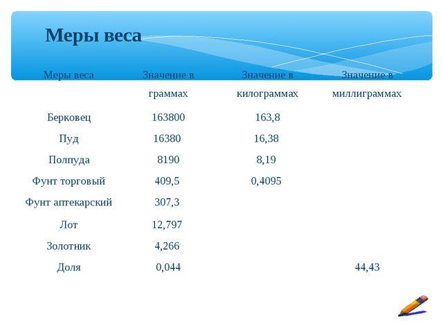 Меры веса Меры весаЗначение в граммахЗначение в килограммахЗначение в милл...