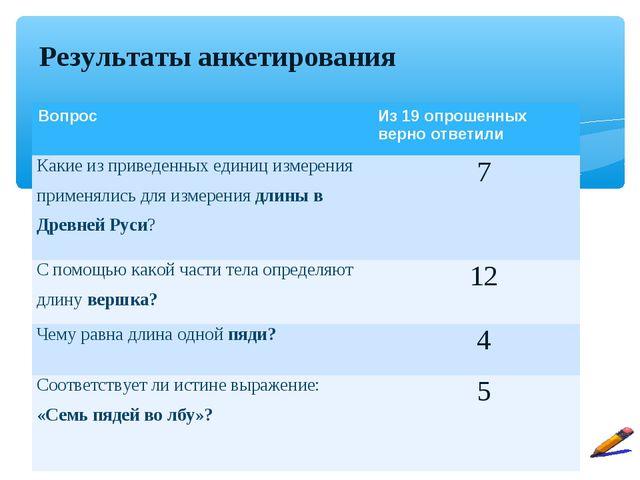 Результаты анкетирования Вопрос Из 19 опрошенных верно ответили Какие из при...