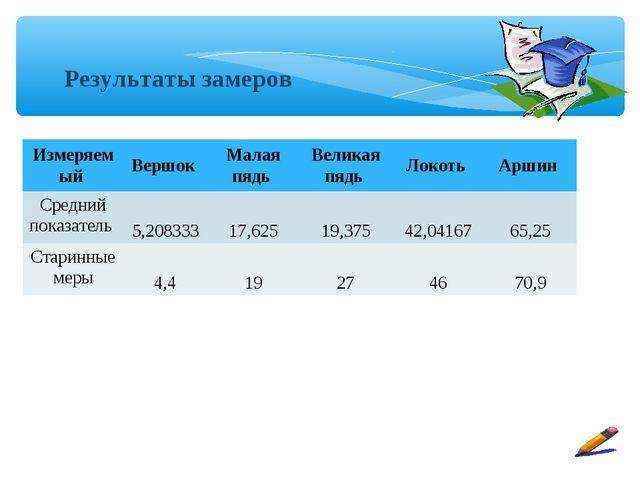 Результаты замеров Измеряемый Вершок Малая пядь Великая пядь Локоть Арши...