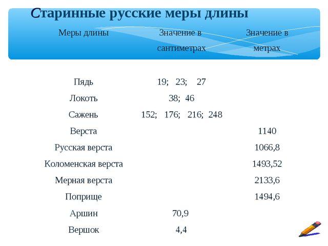 Старинные русские меры длины Меры длиныЗначение в сантиметрахЗначение в мет...