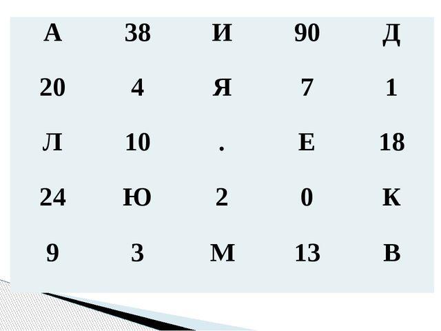 А 38 И 90 Д 20 4 Я 7 1 Л 10 . Е 18 24 Ю 2 0 К 9 3 М 13 В