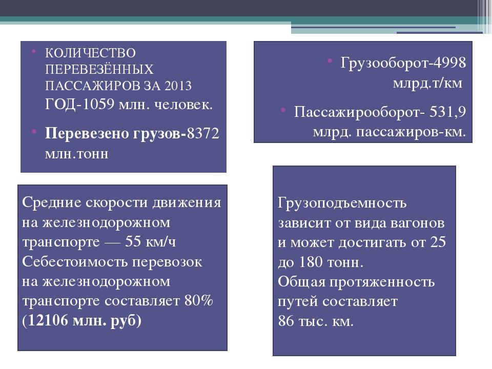 КОЛИЧЕСТВО ПЕРЕВЕЗЁННЫХ ПАССАЖИРОВ ЗА 2013 ГОД-1059 млн. человек. Перевезено...