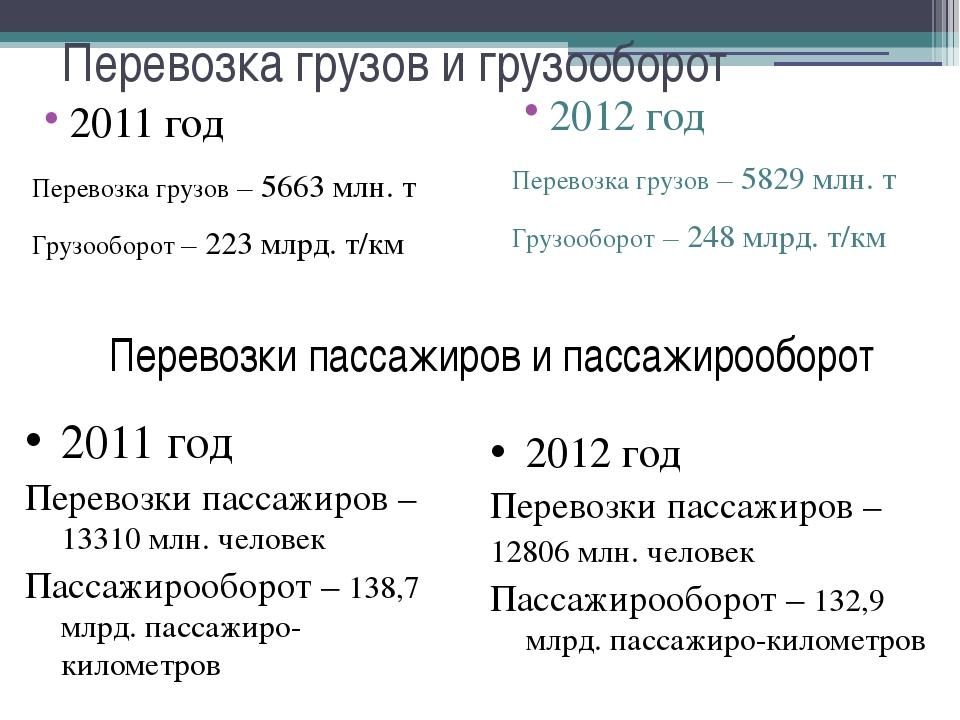 Перевозка грузов и грузооборот 2011 год Перевозка грузов – 5663 млн. т Грузоо...