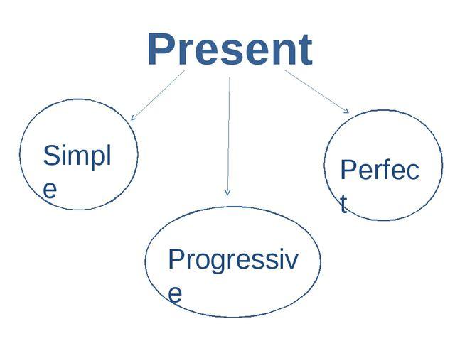 Present Simple Progressive Perfect