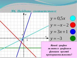 №6. Найдите соответствия: Какой график является графиком функции прямой проп