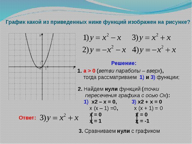 График какой из приведенных ниже функций изображен на рисунке? Решение: 1. a...