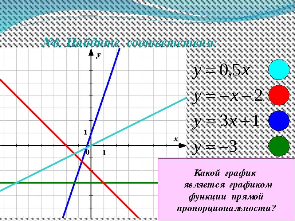 №6. Найдите соответствия: Какой график является графиком функции прямой проп...