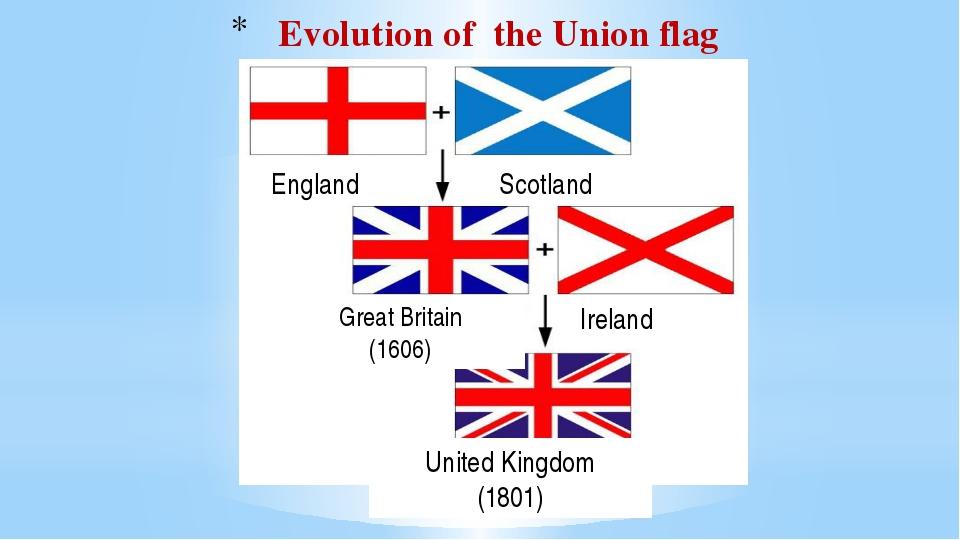 England Scotland Ireland Great Britain (1606) United Kingdom (1801) Evolution...