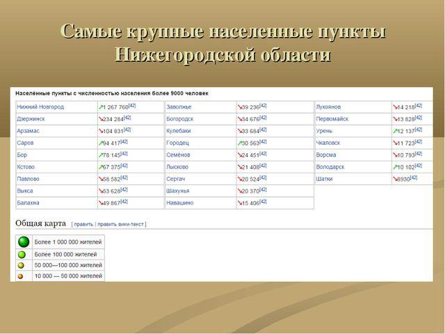 Самые крупные населенные пункты Нижегородской области