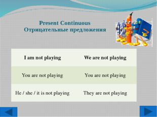 Present Continuous Отрицательные предложения I am not playing We are not pla