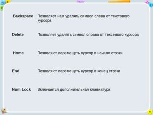 Backspace Позволяет нам удалять символ слева от текстового курсора Delete По