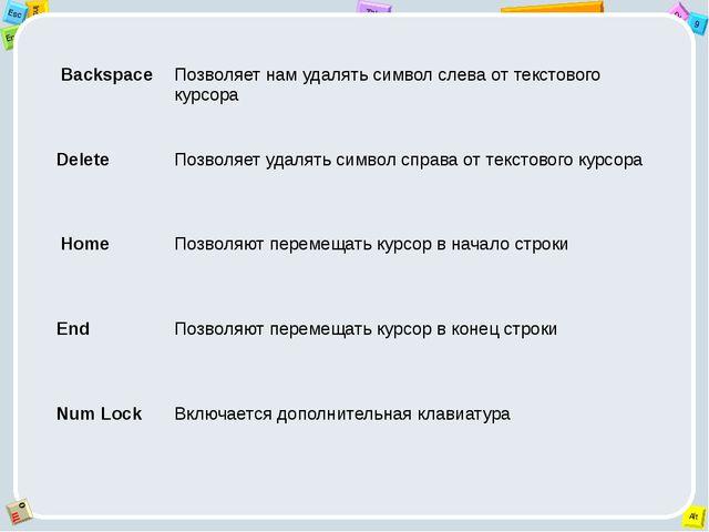 Backspace Позволяет нам удалять символ слева от текстового курсора Delete По...