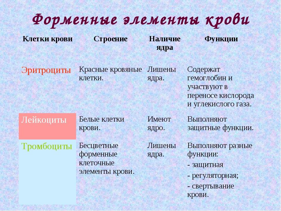 Форменные элементы крови ЭритроцитыКрасные кровяные клетки.Лишены ядра.Сод...