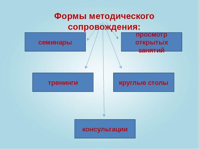 Формы методического сопровождения: семинары тренинги просмотр открытых заняти...