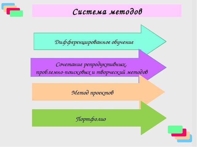 Успех на уроке Мотивирующий фактор Стимулирующий фактор