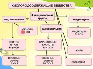 КИСЛОРОДСОДЕРЖАЩИЕ ВЕЩЕСТВА СПИРТЫ R – OH R- (OH)n ФЕНОЛЫ -OH АЛЬДЕГИДЫ R- CO
