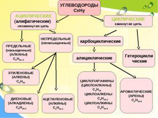 АЦИКЛИЧЕСКИЕ (алифатические) незамкнутая цепь ЦИКЛИЧЕСКИЕ замкнутая цепь ПРЕД