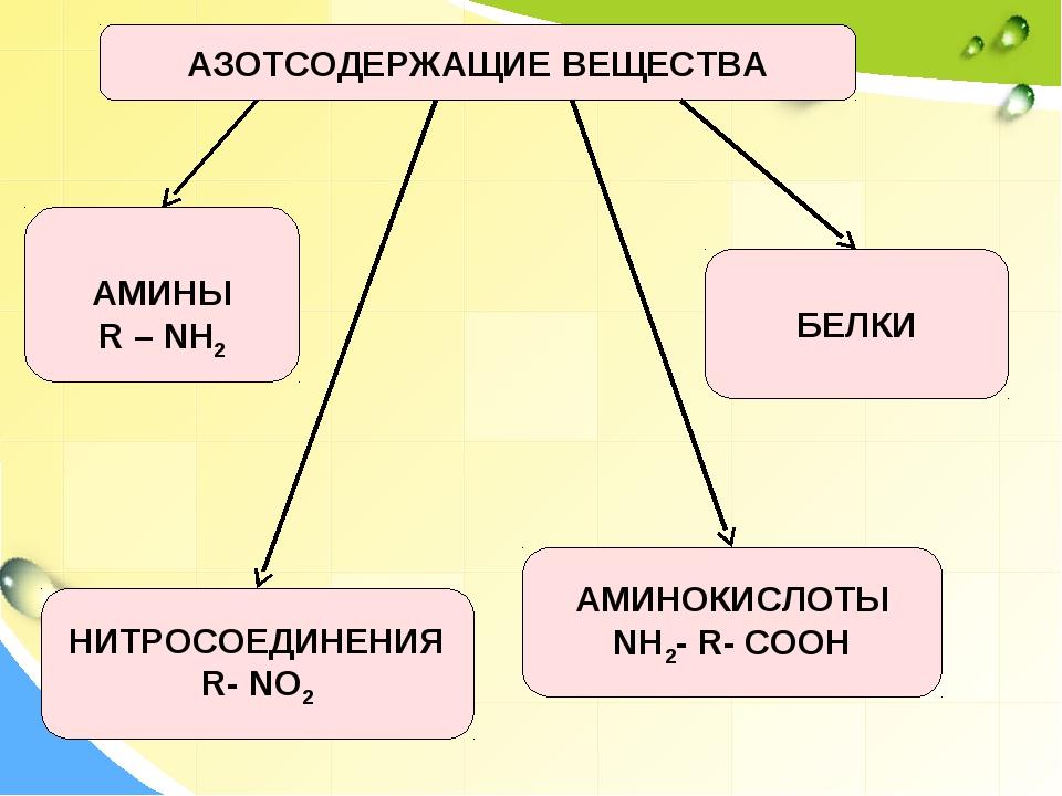 АЗОТСОДЕРЖАЩИЕ ВЕЩЕСТВА АМИНЫ R – NH2 АМИНОКИСЛОТЫ NH2- R- COOH БЕЛКИ НИТРОСО...