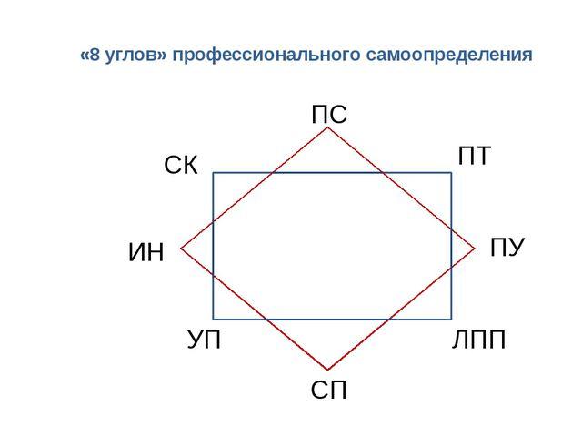 «8 углов» профессионального самоопределения ИН СК ПС ПТ ПУ ЛПП СП УП