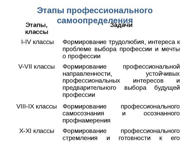 Этапы профессионального самоопределения Этапы, классы Задачи I-IVклассы Форми...