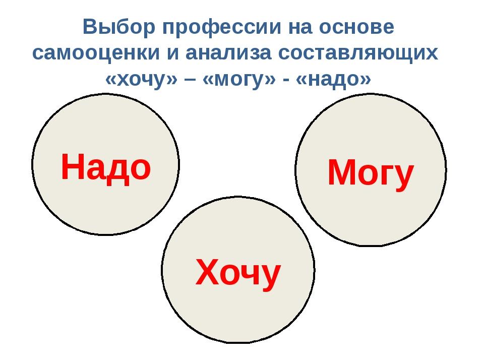 Надо Хочу Могу Выбор профессии на основе самооценки и анализа составляющих «х...