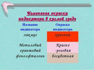 Изменение окраски индикатора в кислой среде Название индикатораОкраска индик