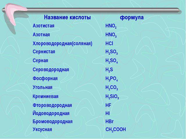 Название кислотыформула АзотистаяHNO2 АзотнаяHNO3 Хлороводородная(соляная)...
