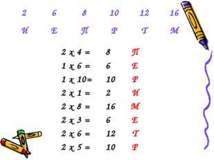 2 х 4 =8П 1 х 6 =6Е 1 х 10=10Р 2 х 1 =2И 2 х 8 =16М 2 х 3 =6Е 2 х