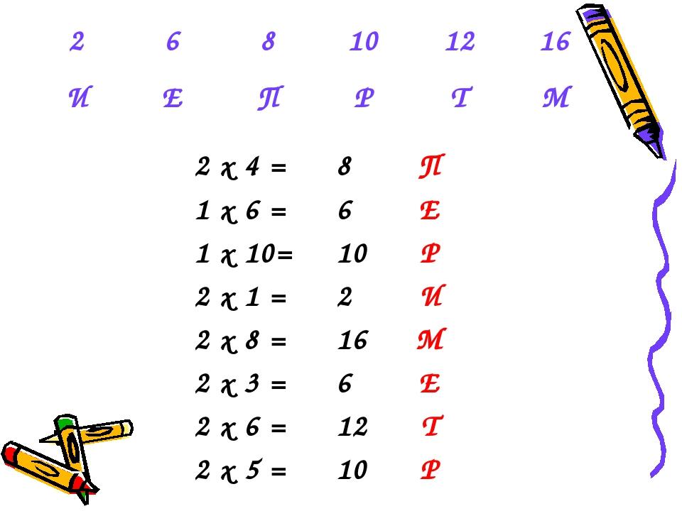 2 х 4 =8П 1 х 6 =6Е 1 х 10=10Р 2 х 1 =2И 2 х 8 =16М 2 х 3 =6Е 2 х...