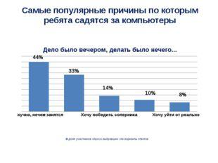 44% 33% 14% 10% 8% Самые популярные причины по которым ребята садятся за комп