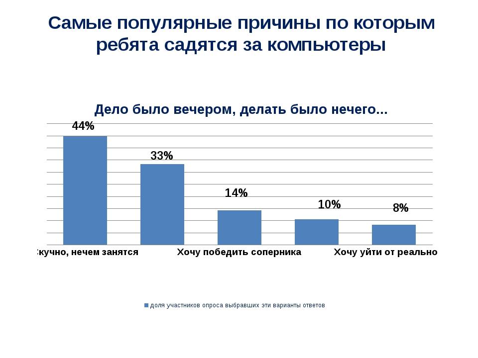 44% 33% 14% 10% 8% Самые популярные причины по которым ребята садятся за комп...