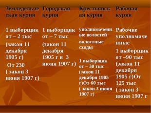 Земледельческая курияГородская курия Крестьянская курия Рабочая курия 1 вы