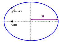 https://upload.wikimedia.org/wikipedia/commons/thumb/7/79/Kepler_third_law.svg/200px-Kepler_third_law.svg.png