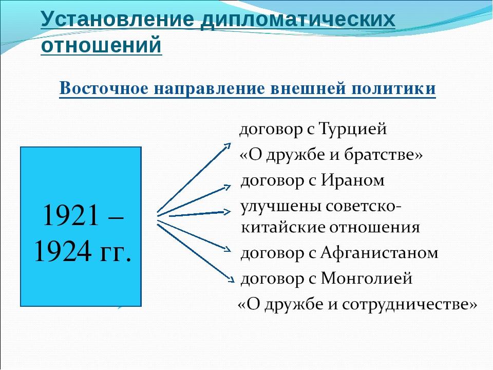 Установление дипломатических отношений 1921 – 1924 гг. Восточное направление...