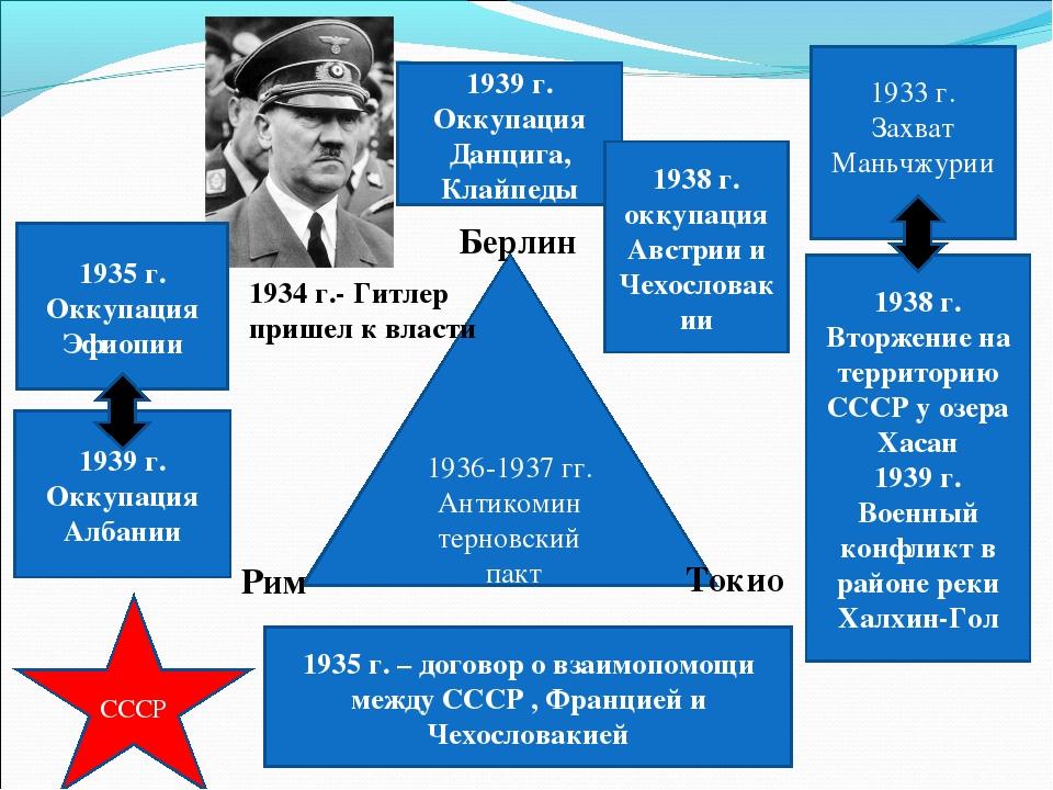 1936-1937 гг. Антикомин терновский пакт Берлин Токио Рим 1939 г. Оккупация А...