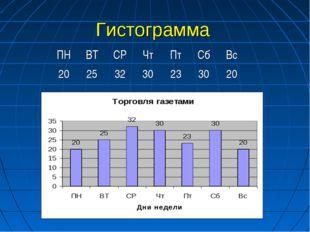 Гистограмма ПНВТСРЧтПтСбВс 20253230233020