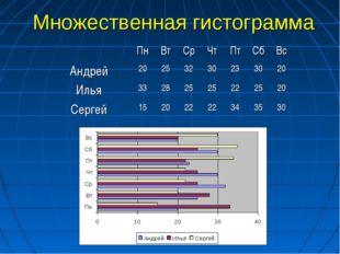 Множественная гистограмма ПнВтСрЧтПтСбВс Андрей20253230233020