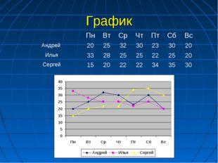 График ПнВтСрЧтПтСбВс Андрей 20253230233020 Илья3328252522