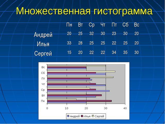 Множественная гистограмма ПнВтСрЧтПтСбВс Андрей20253230233020...