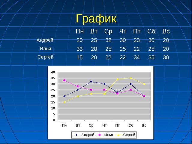 График ПнВтСрЧтПтСбВс Андрей 20253230233020 Илья3328252522...