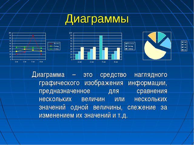Диаграммы Диаграмма – это средство наглядного графического изображения информ...