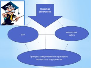 урок внеклассная работа Принципы коммуникативно-интерактивного партнерства и