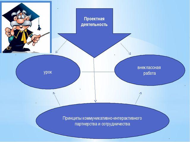 урок внеклассная работа Принципы коммуникативно-интерактивного партнерства и...