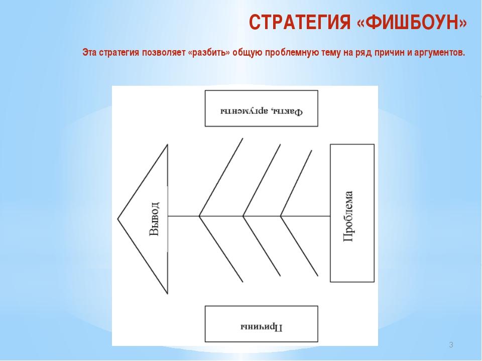 СТРАТЕГИЯ «ФИШБОУН» Эта стратегия позволяет «разбить» общую проблемную тему н...