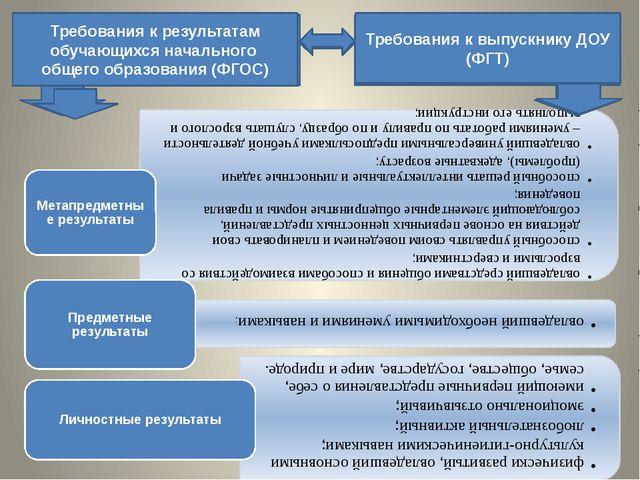 Требования к результатам обучающихся начального общего образования (ФГОС) Тре...