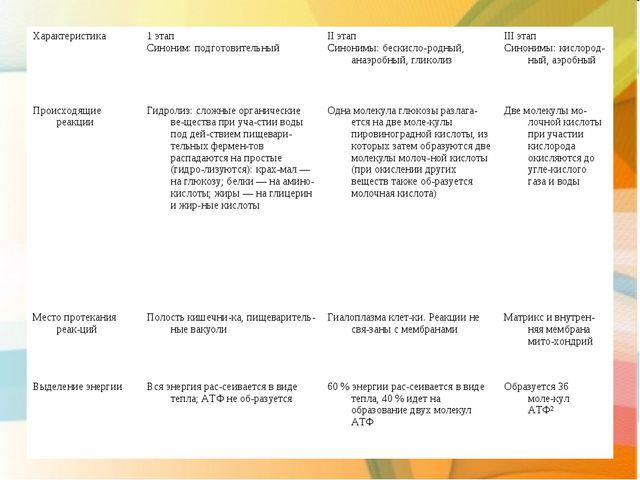 Характеристика1 этап Синоним: подготовительныйII этап Синонимы: бескислоро...