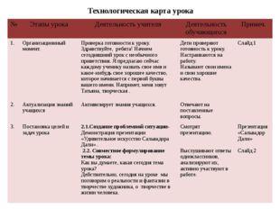 Технологическая карта урока № Этапы урока Деятельность учителя Деятельность
